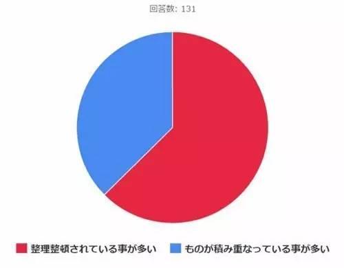 日本网站调查:收入越高的人,桌子上越乱还是越整齐?