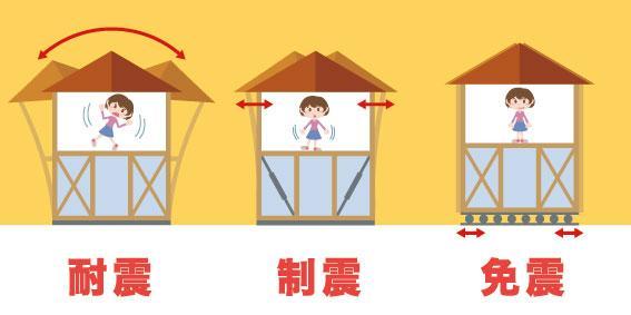 建筑 地震 抗震结构