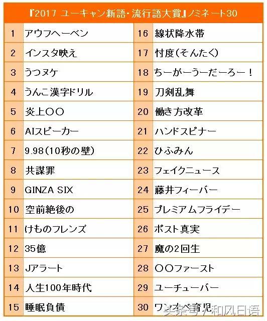 2017年日本人最关注的是什么?看这些流行语就知道啦!